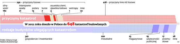W 2011 roku doszło w Polsce do 648 katastrof budowlanych