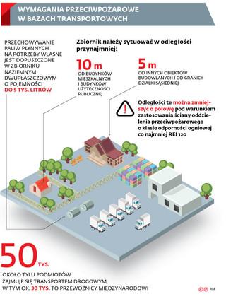 Zmiany przepisów przeciwpożarowych: Przewoźnicy z dużym taborem mają problem