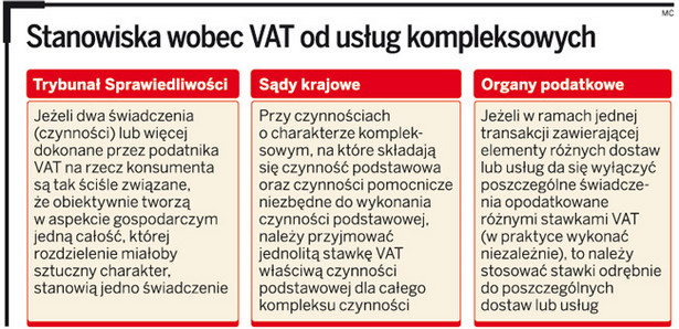 Stanowiska wobec VAT od usług kompleksowych