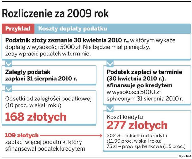Rozliczenie za 2009 rok