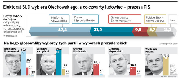 Elektorat SLD wybiera Olechowskiego, a co czwarty ludowiec - prezes PiS