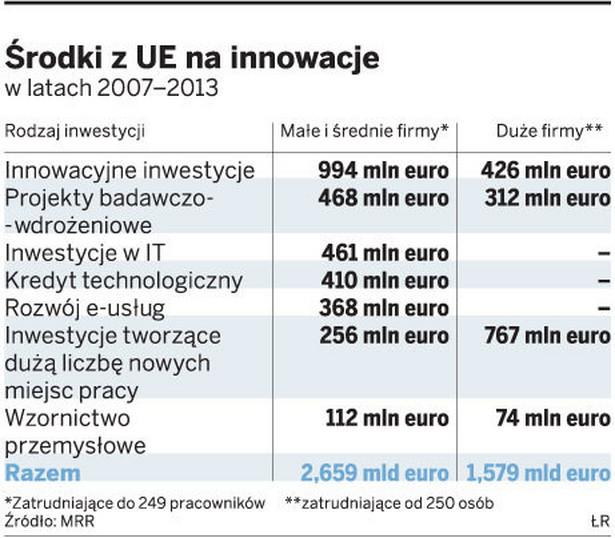 Środki z UE na innowacje w latach 2007-2013