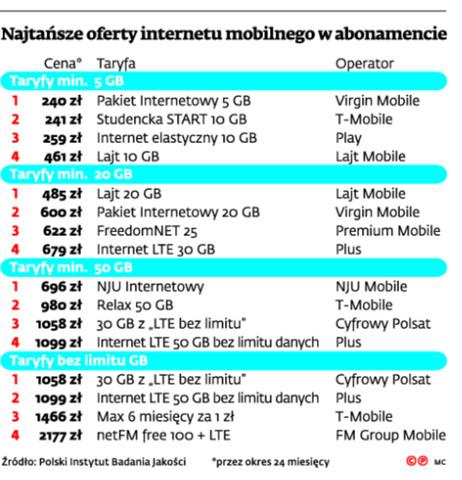 Najtańsze oferty internetu mobilnego w abonamencie
