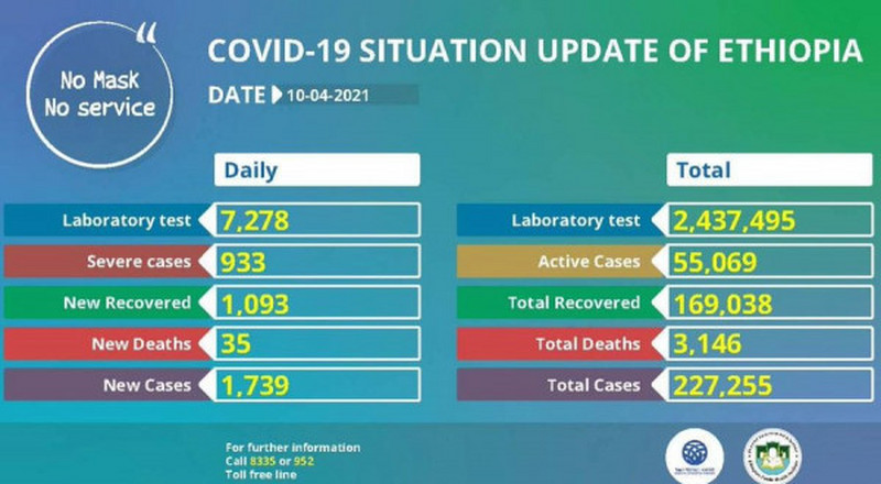Coronavirus - Ethiopia: COVID-19 update (10 April 2021)