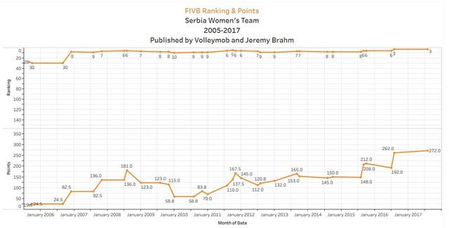Grafikon napretka naše ženske odbojkaške reprezentacije na listi FIVB, na kojoj je pred SP2018 bila treća