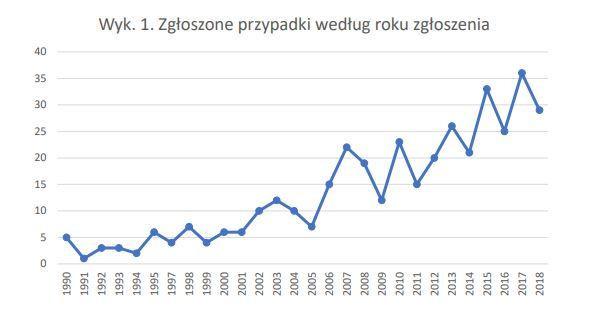 Liczba zgłoszeń w poszczególnych latach. Źródło: opracowanie KEP