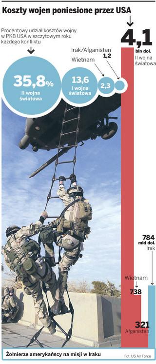 Wojny w Iraku i Afganistanie okazją do wyprowadzania pieniędzy