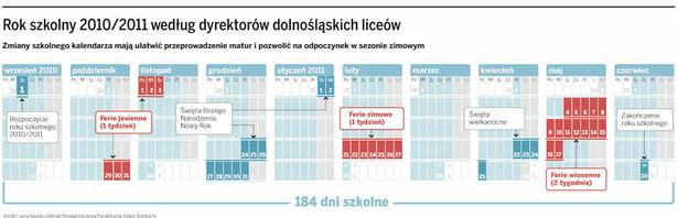 Rok szkolny 2010/2011 według dyrektorów dolnośląskich liceów