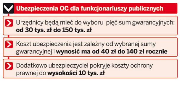 Ubezpieczenia OC dla funkcjonariuszy publicznych