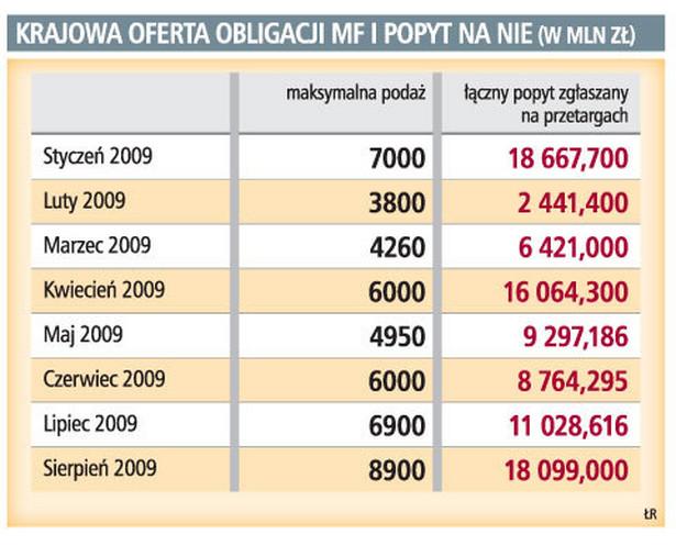 Krajowa oferta obligacji MF i popyt na nie