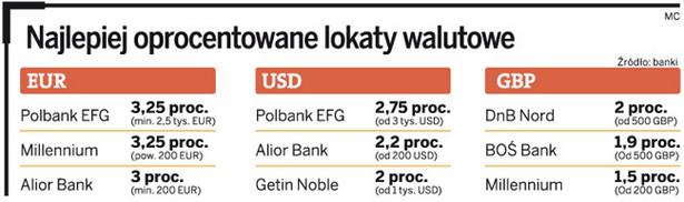 Najlepiej oprocentowane lokaty walutowe