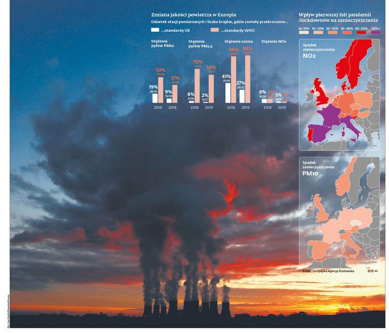 Zmiana jakości powietrza w Europie