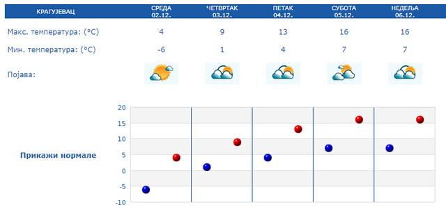 Temperature u Kragujevcu i do 16 stepeni za vikend