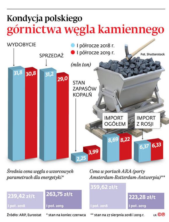 Kondycja polskiego górnictwa węgla kamiennego