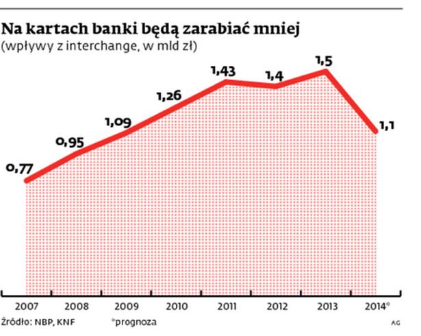 Na kartach banki będą zarabiać mniej