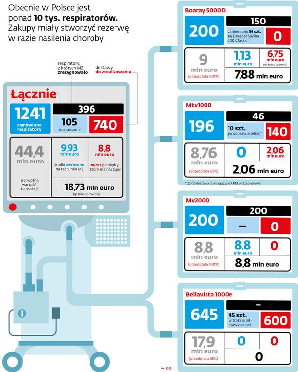 Obecnie w Polsce jest ponad 10 tys. respiratorów. Zakupy miały stworzyć rezerwę w razie nasilenia choroby