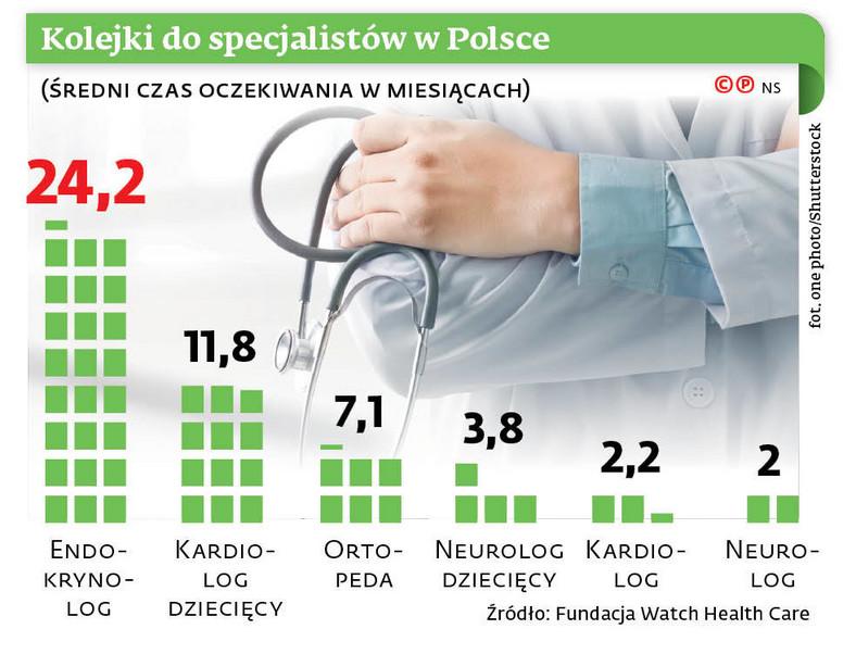 Kolejki do specjalistów w Polsce