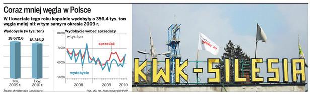 Coraz mniej węgla w Polsce