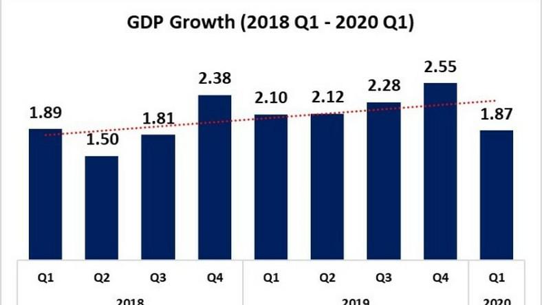 Nigeria's GDP grew by 1.87% in Q1– NBS. [VON]