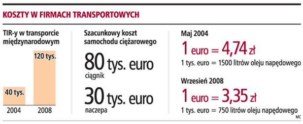 Koszty w firmach transportowych