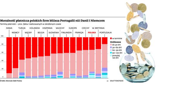 Moralność płatnicza polskich firm bliższa Portugalii niż Danii i Niemcom