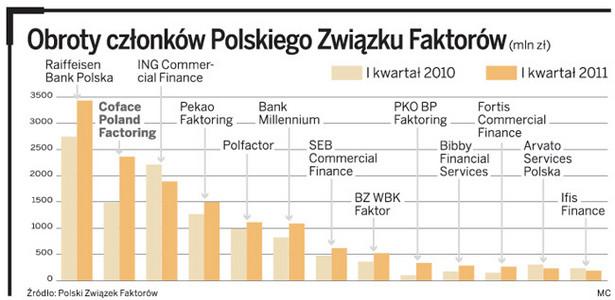 Obroty członków Polskiego Związku Faktorów