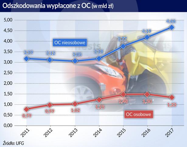 Ubezpieczenia-odszkodowania wypłacone OC (graf. Obserwator Finansowy)