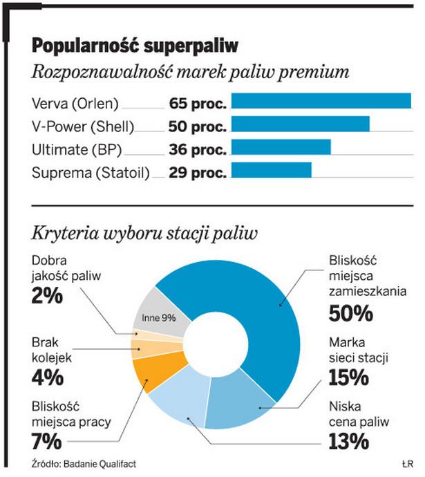 Popularność superpaliw