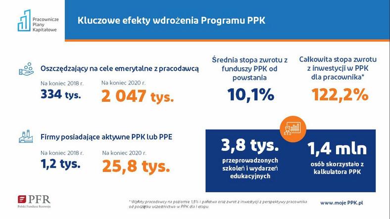 PPK Kluczowe efekty wdrożenia