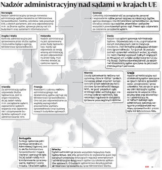 Nadzór administracyjny nad sądami w krajach UE