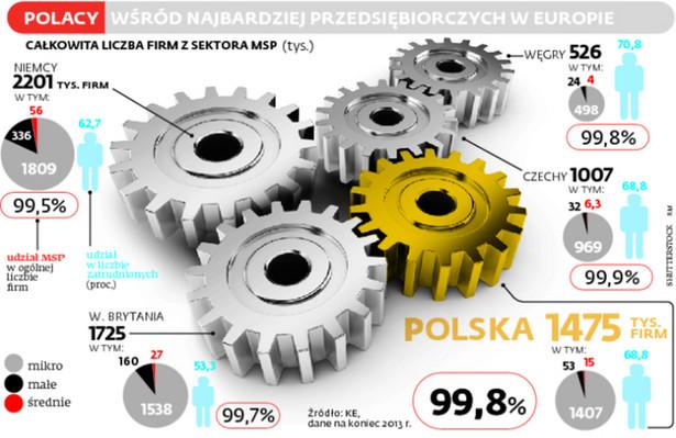 Polacy wśród najbardziej przedsiębiorczych w Europie