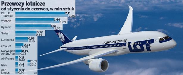 Przewozy lotnicze od stycznia do czerwca, w mln sztuk
