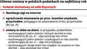 Główne zmiany w polskich podatkach na najbliższy rok