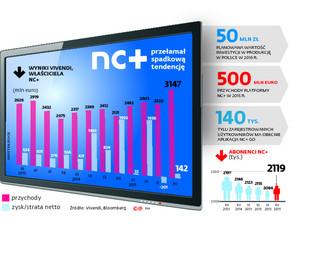 Rewolucja w NC+: Uwolnienie internetowej oferty od pakietu telewizyjnego i dwa polskie seriale rocznie