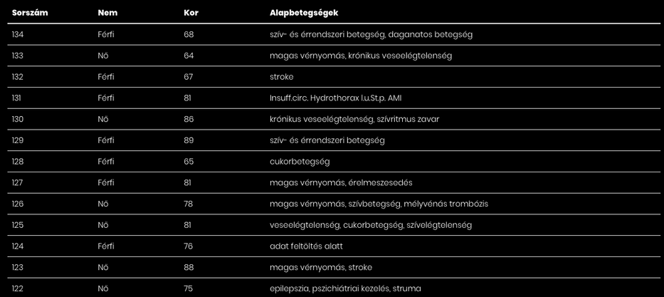 Íme, az újabb elhunytak adatai / Fotó: koronavírus.gov.hu
