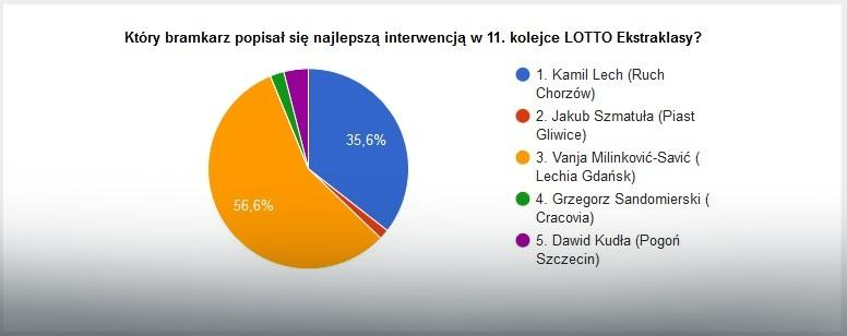 Wyniki głosowania na najlepszą interwencję 11. kolejki LOTTO Ekstraklasy