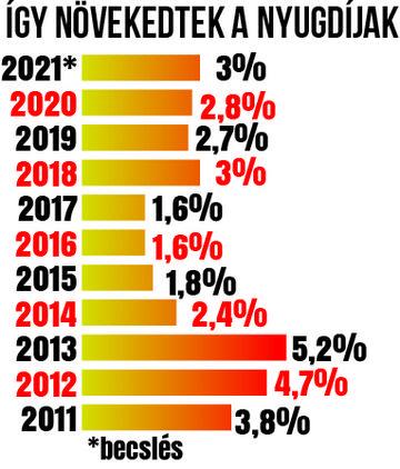 A grafikon az utóbbi tíz  évben végre-hajtott nyugdíjemeléseket mutatja / Grafika: Séra Tamás