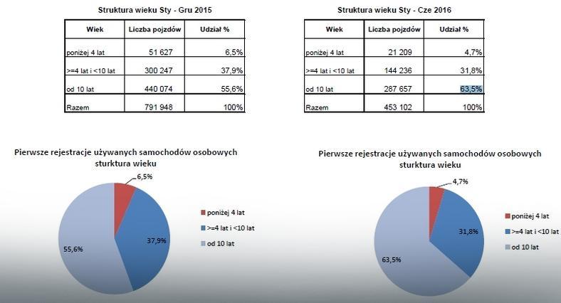 Pierwsze rejestracje w Polsce używanych samochodów