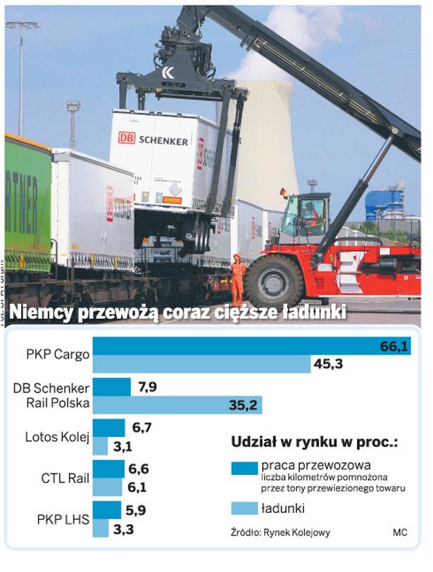 Niemcy przewożą coraz cięższe ładunki