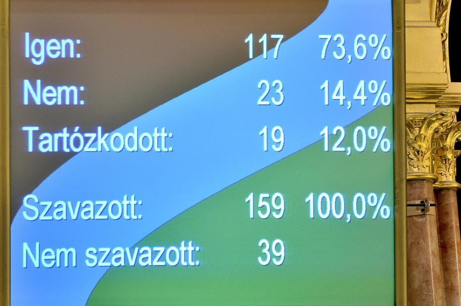 A zárószavazás eredménye a járványügyi intézkedésekkel kapcsolatos egyes szabályok megállapításáról és a járványügyi intézkedésekkel kapcsolatos egyes törvények módosításáról szóló vitában az Országgyűlés plenáris ülésén / Fotó: MTI/Kovács Attila