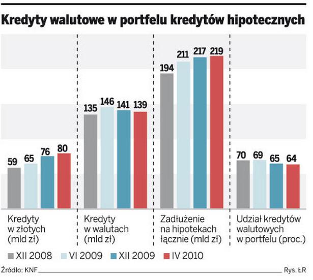 Kredyty walutowe w portfelu kredytów hipotecznych