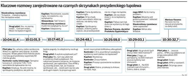 Kluczowe rozmowy zarejestrowane na czarnych skrzynkach prezydenckiego tupolewa