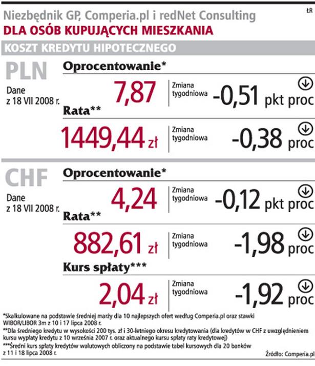 Niezbędnik GP, Comperia.pl i redNet Consulting
