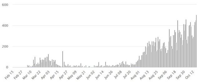 Grafika korona virusa u Grčkoj