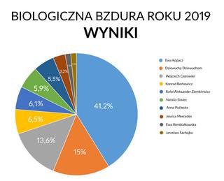 wyniki głosowania na Biologiczną Bzdurę Roku 2019