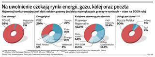 Rada Monitorująca DGP: Na uwolnienie czekają rynki energii, gazu, kolej oraz poczta