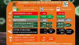 Zambia National Public Health Institute (ZNPHI)