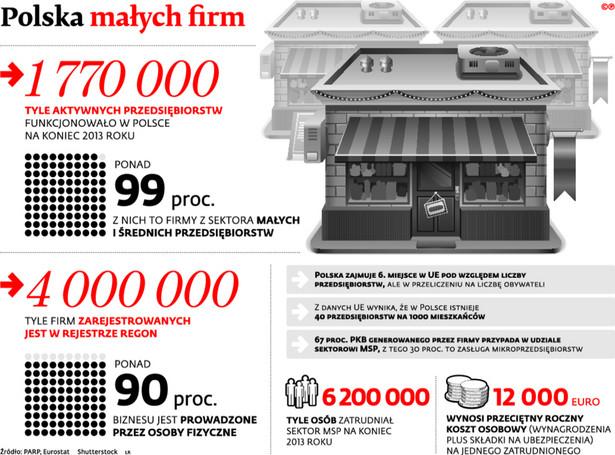 Polska małych firm