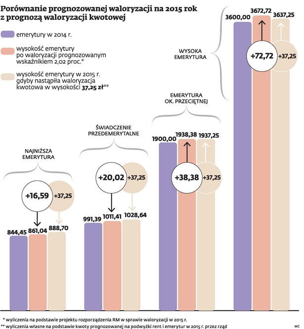 Porównanie prognozowanej waloryzacji na 2015 rok z prognozą waloryzacji kwotowej