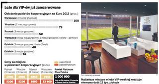 Biznes szykuje się do Euro 2012. Pakiety korporacyjne niemal wyprzedane